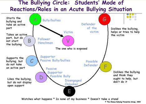 the_bully_circle
